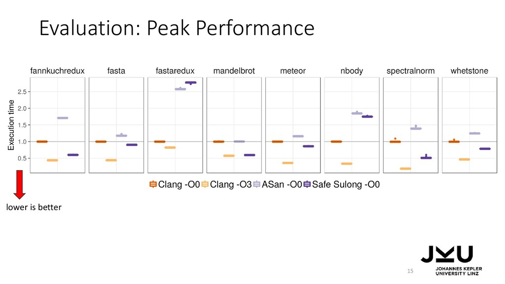 Evaluation: Peak Performance 15 lower is better
