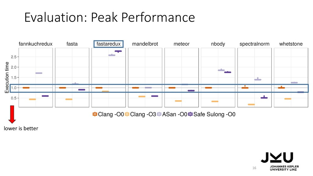 Evaluation: Peak Performance 16 lower is better
