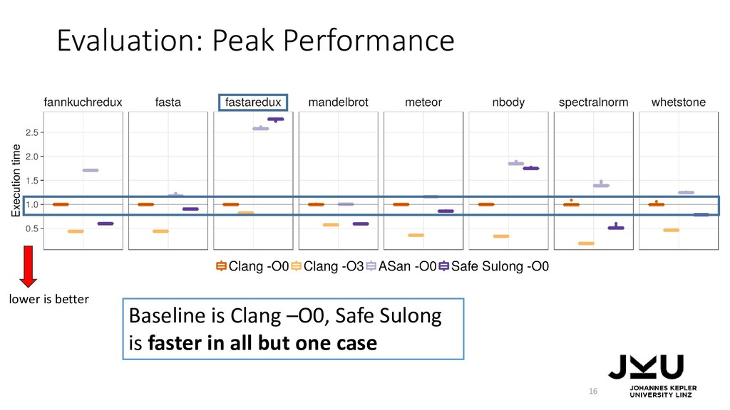 Evaluation: Peak Performance 16 Baseline is Cla...