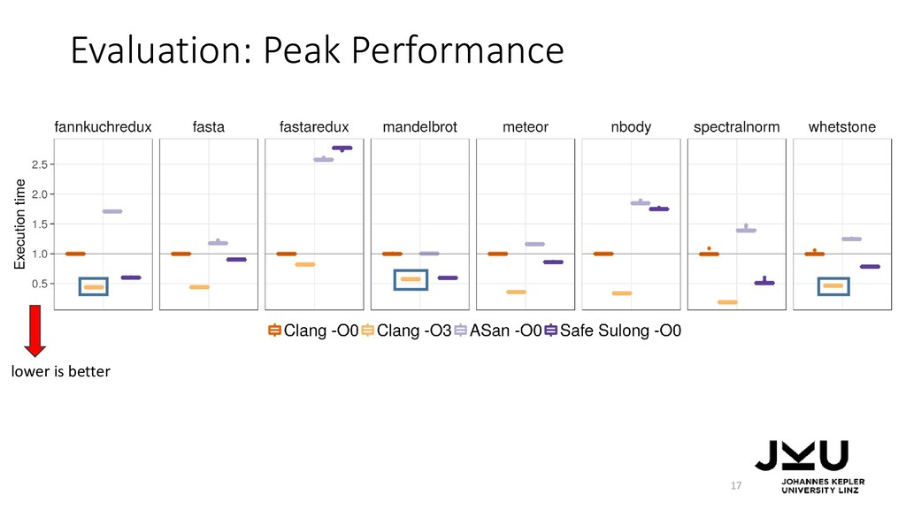 Evaluation: Peak Performance 17 lower is better