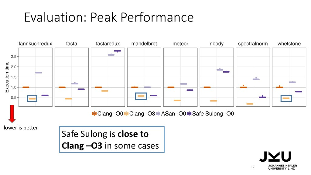 Evaluation: Peak Performance 17 Safe Sulong is ...