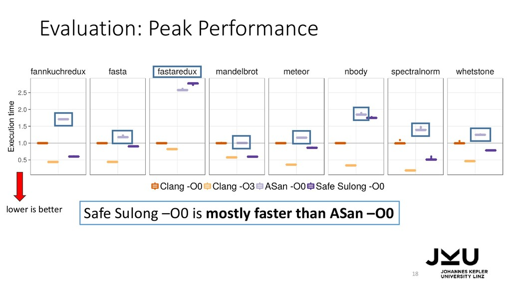 Evaluation: Peak Performance 18 Safe Sulong –O0...
