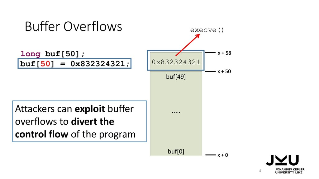 Buffer Overflows 4 long buf[50]; buf[50] = 0x83...