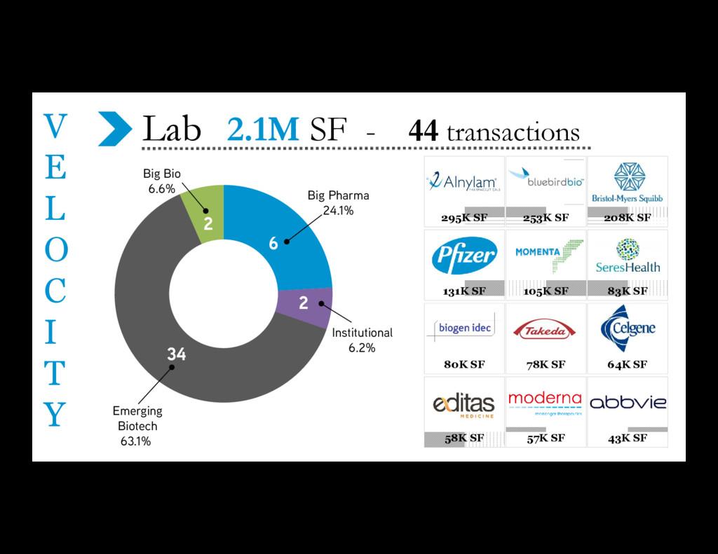 Lab 2.1M SF - 44 transactions V E L O C I T Y 3...