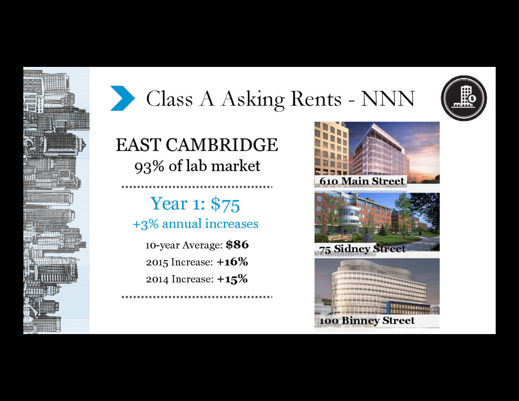 Year 1: $75 +3% annual increases EAST CAMBRIDGE...