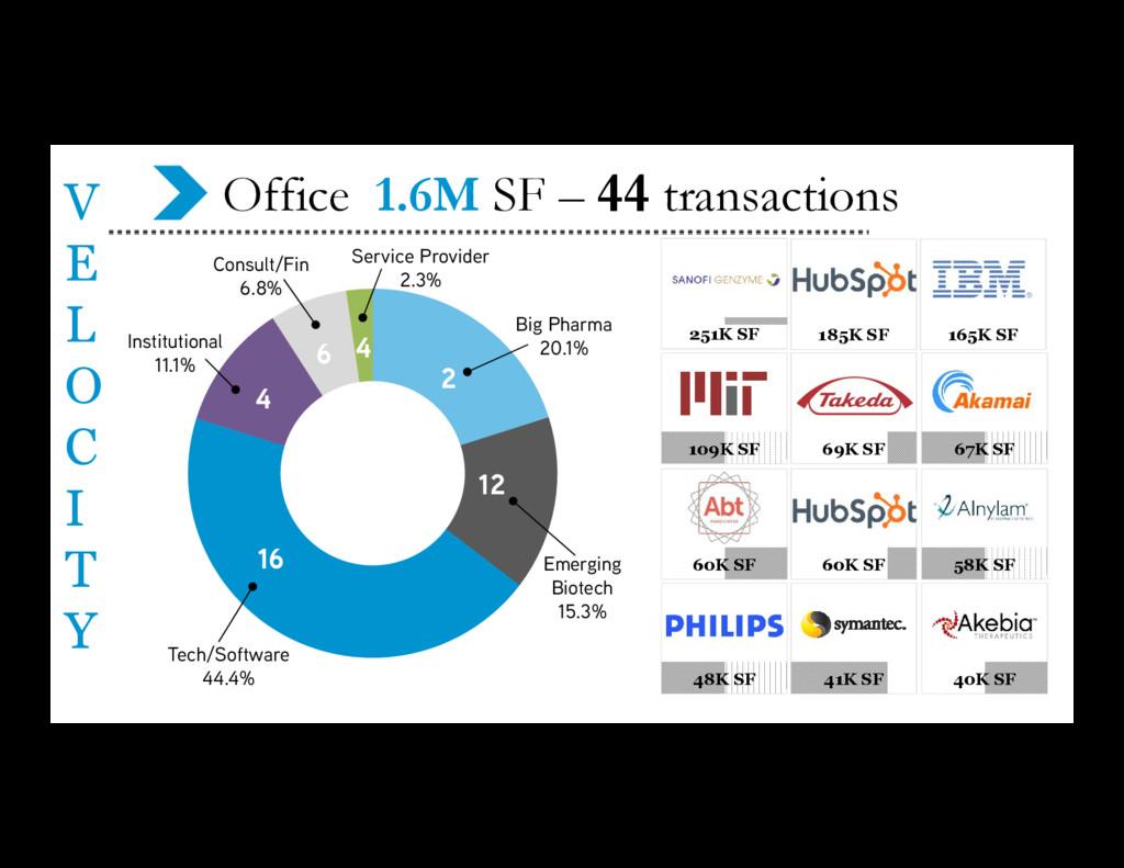 V E L O C I T Y Office 1.6M SF – 44 transaction...