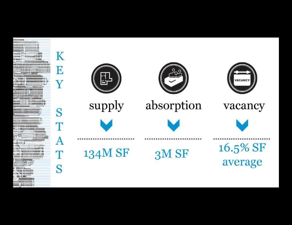 vacancy 16.5% SF average absorption 3M SF K E Y...