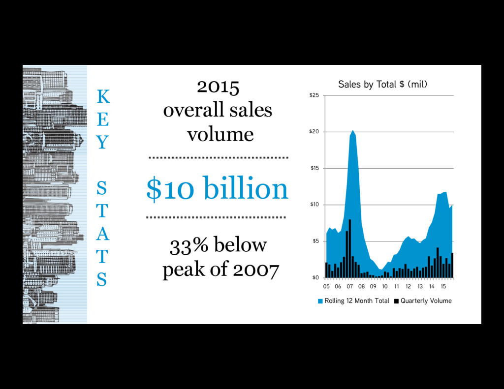 K E Y S T A T S 2015 overall sales volume $0 $5...
