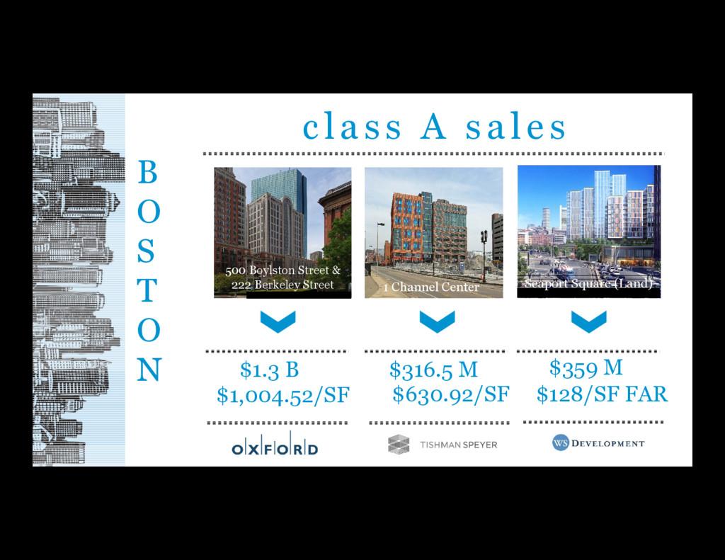 class A sales B O S T O N $1.3 B $1,004.52/SF $...