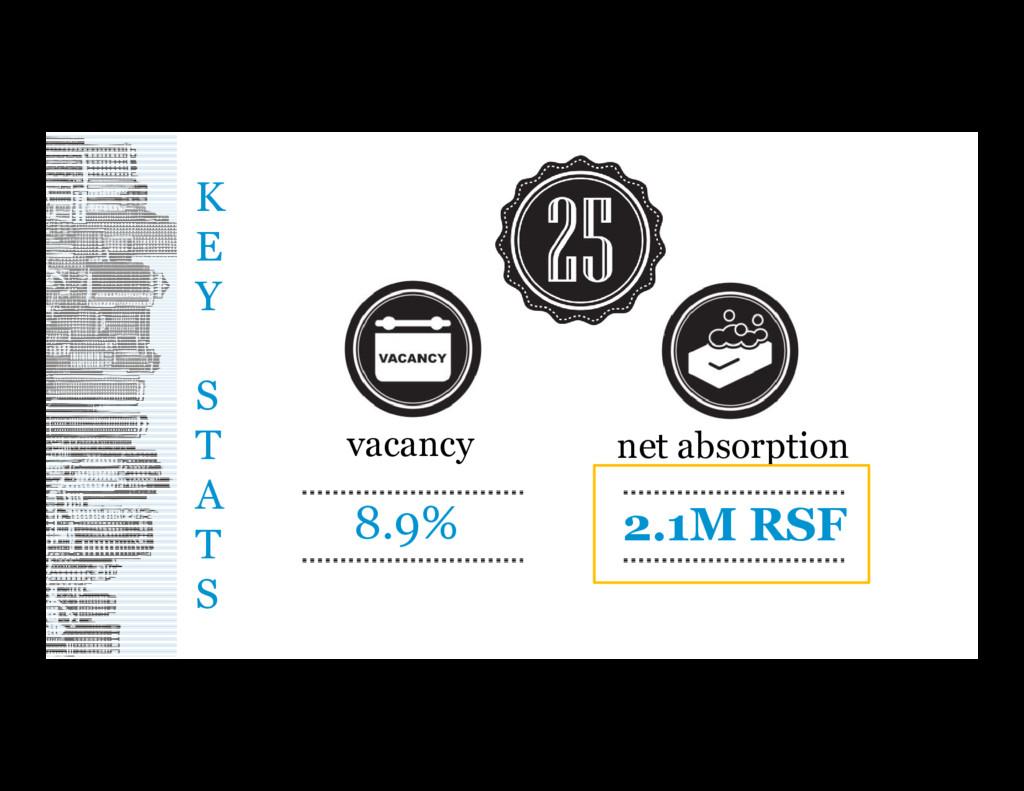 K E Y S T A T S net absorption 2.1M RSF vacancy...