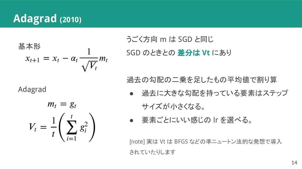 Adagrad (2010) うごく方向 m は SGD と同じ SGD のときとの 差分は ...