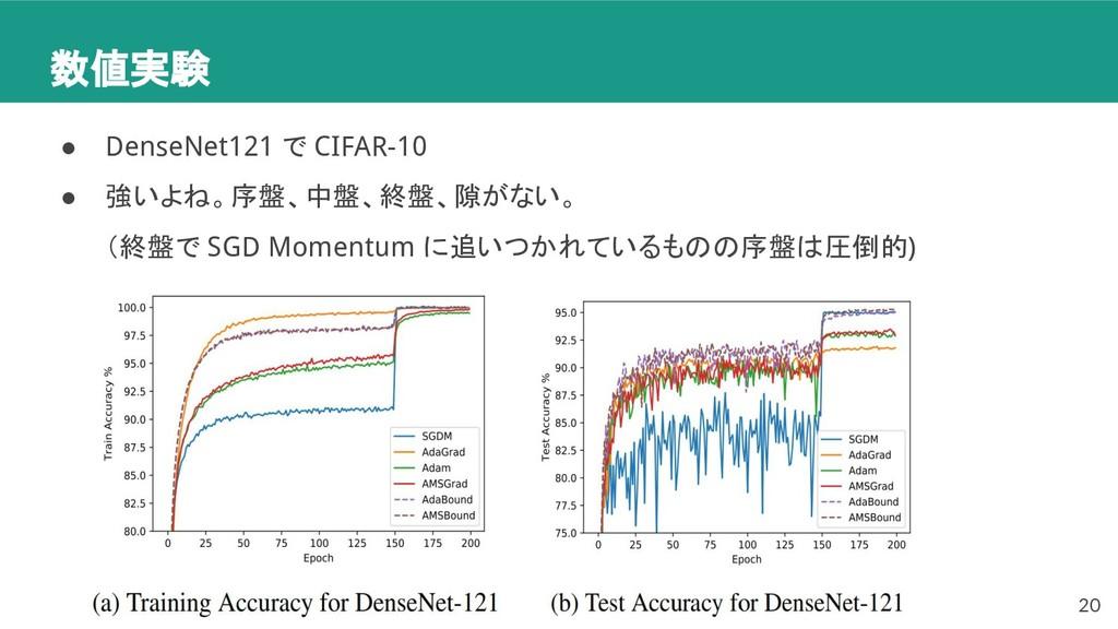 数値実験 ● DenseNet121 で CIFAR-10 ● 強いよね。序盤、中盤、終盤、隙...