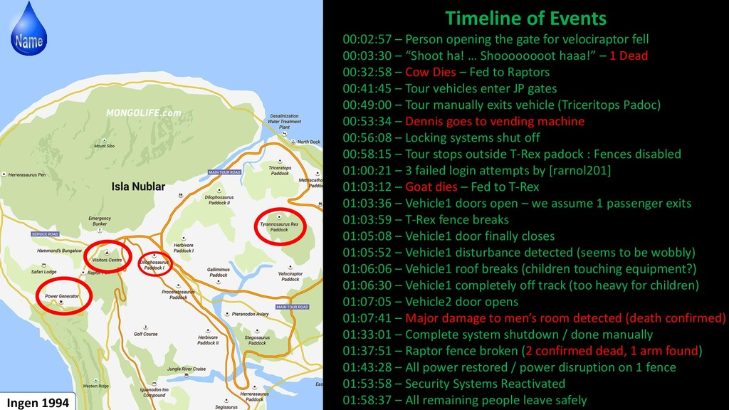 Timeline of Events 00:02:57 – Person opening th...