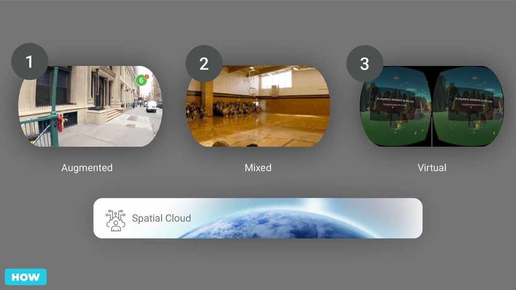Augmented 1 Mixed 2 Virtual 3 HOW Spatial Cloud