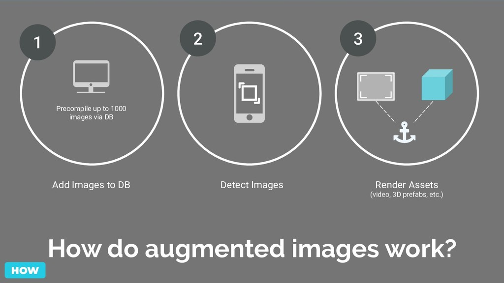 How do augmented images work? Precompile up to ...