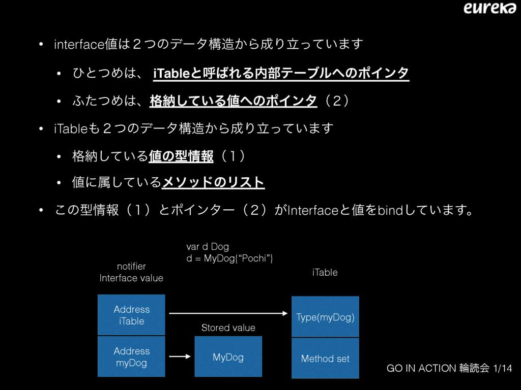 GO IN ACTION ྠಡձ 1/14 • interface̎ͭͷσʔλߏ͔ΒΓ...