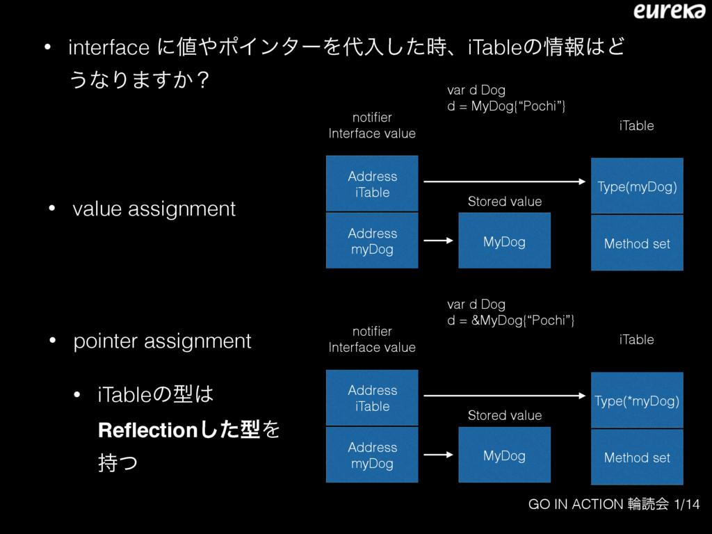 GO IN ACTION ྠಡձ 1/14 • interface ʹϙΠϯλʔΛೖͨ͠...
