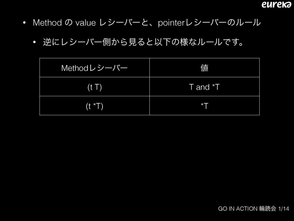 GO IN ACTION ྠಡձ 1/14 • Method ͷ value Ϩγʔόʔͱɺp...