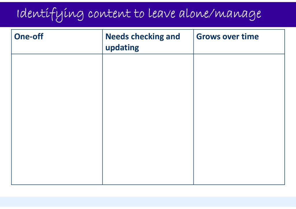 Identifying content to leave alone/manage One‐o...