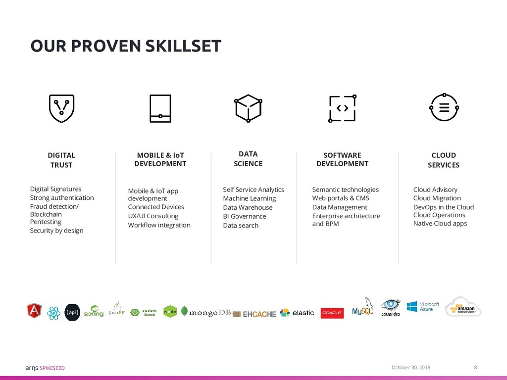 arηs SPIKESEED OUR PROVEN SKILLSET Digital Sign...
