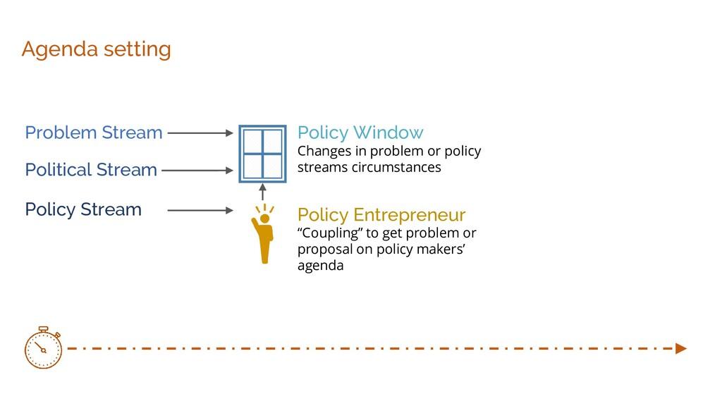 Agenda setting Problem Stream Policy Stream Pol...