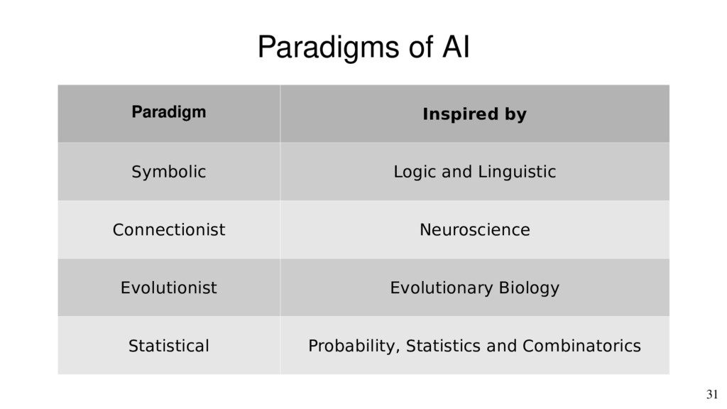 31 Paradigms of AI Paradigm Inspired by Symboli...