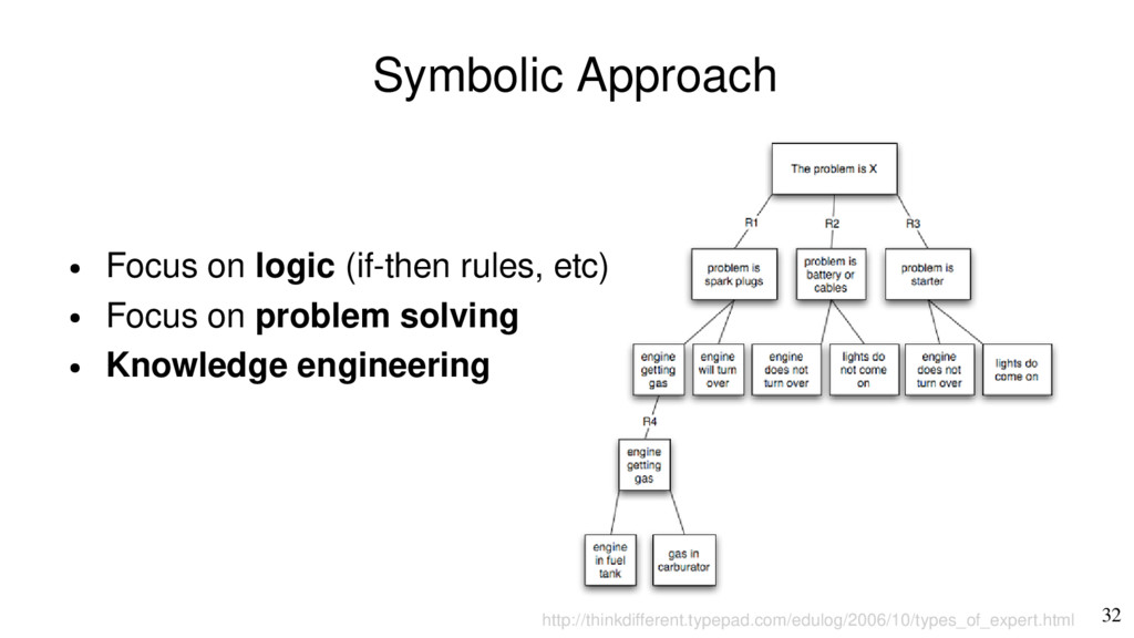 32 Symbolic Approach http://thinkdiferent.typep...