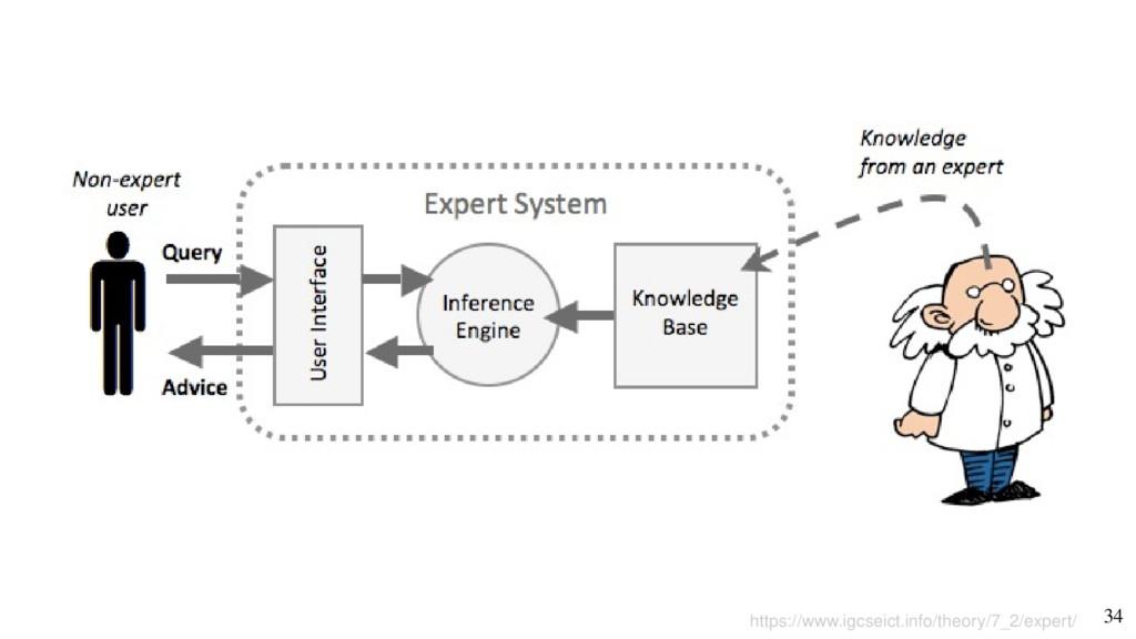 34 https://www.igcseict.info/theory/7_2/expert/