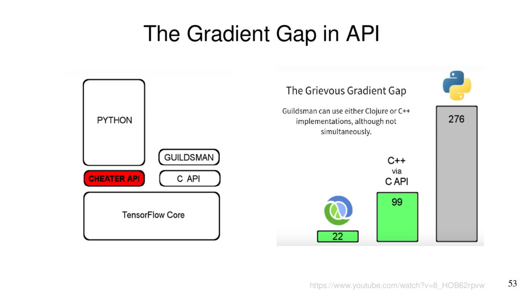 53 The Gradient Gap in API https://www.youtube....