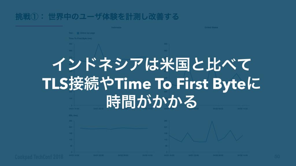 50 ΠϯυωγΞถࠃͱൺͯ TLSଓTime To First Byteʹ ͕͔ؒ...