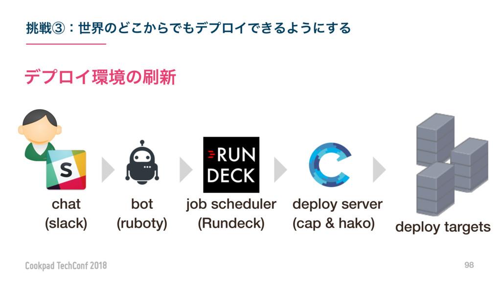 98 σϓϩΠڥͷ৽ chat (slack) deploy server (cap &...