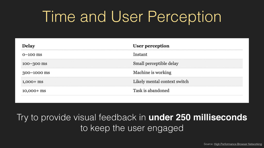 Time and User Perception Source: High Performan...