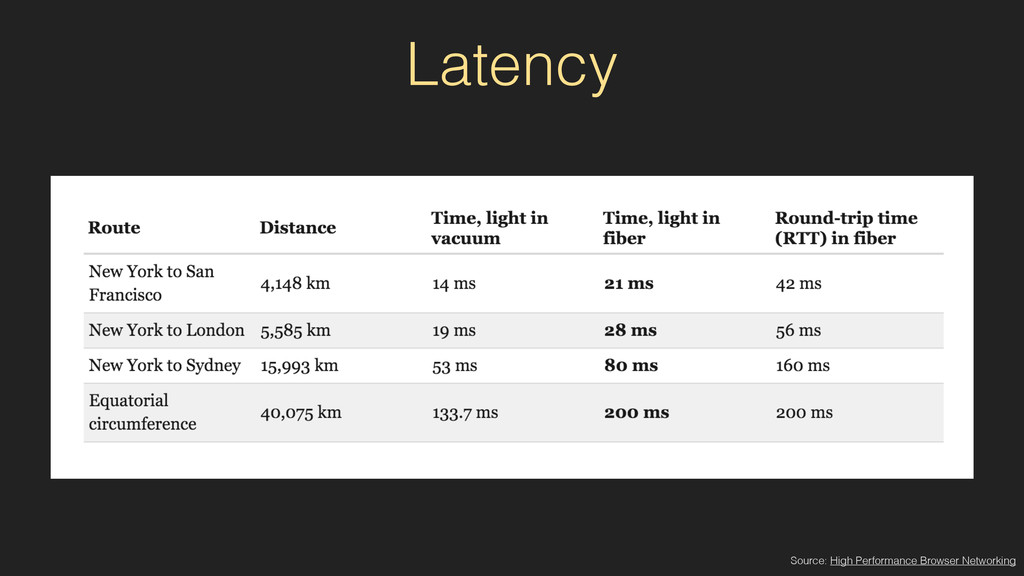 Latency Source: High Performance Browser Networ...