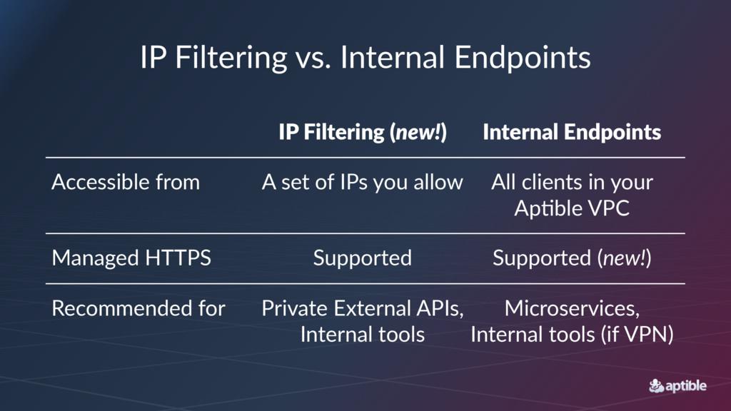 IP#Filtering#vs.#Internal#Endpoints IP#Filterin...