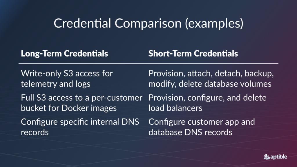 Creden&al)Comparison)(examples) Long%Term*Crede...