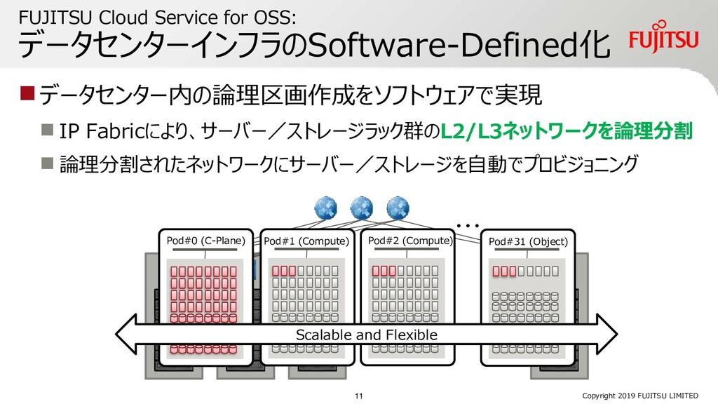 FUJITSU Cloud Service for OSS: データセンターインフラのSoft...