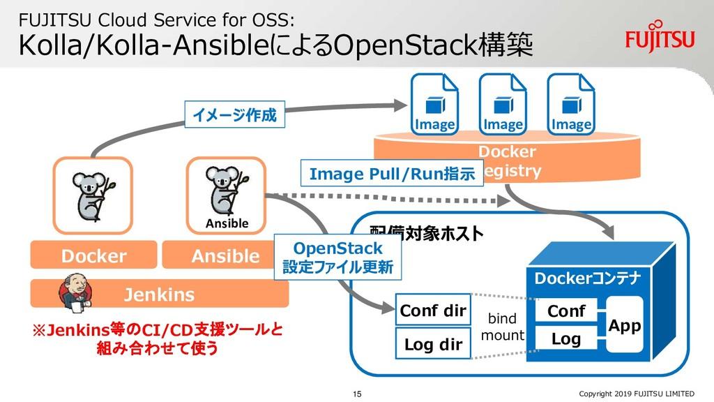 FUJITSU Cloud Service for OSS: Kolla/Kolla-Ansi...
