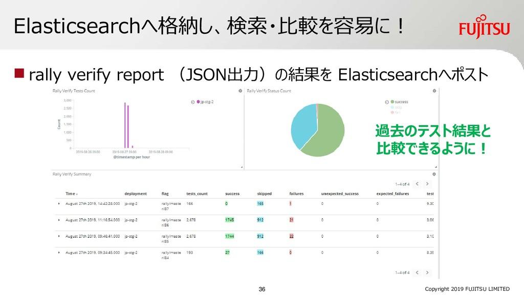 Elasticsearchへ格納し、検索・比較を容易に! ◼ rally verify rep...