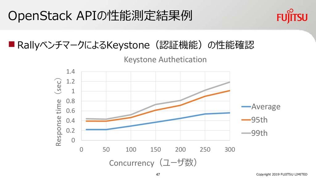 OpenStack APIの性能測定結果例 ◼ RallyベンチマークによるKeystone(...