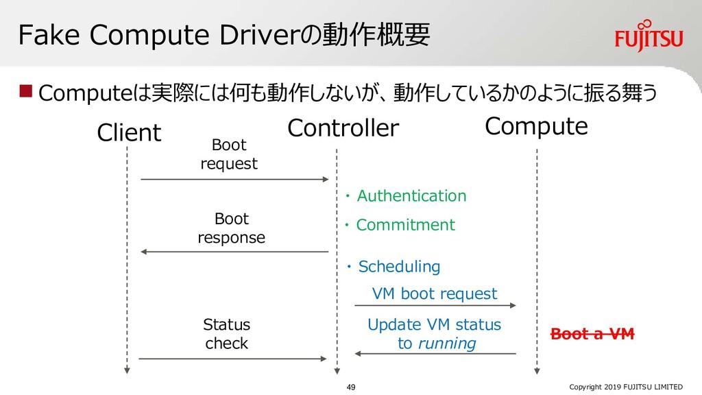 Fake Compute Driverの動作概要 ◼ Computeは実際には何も動作しないが...