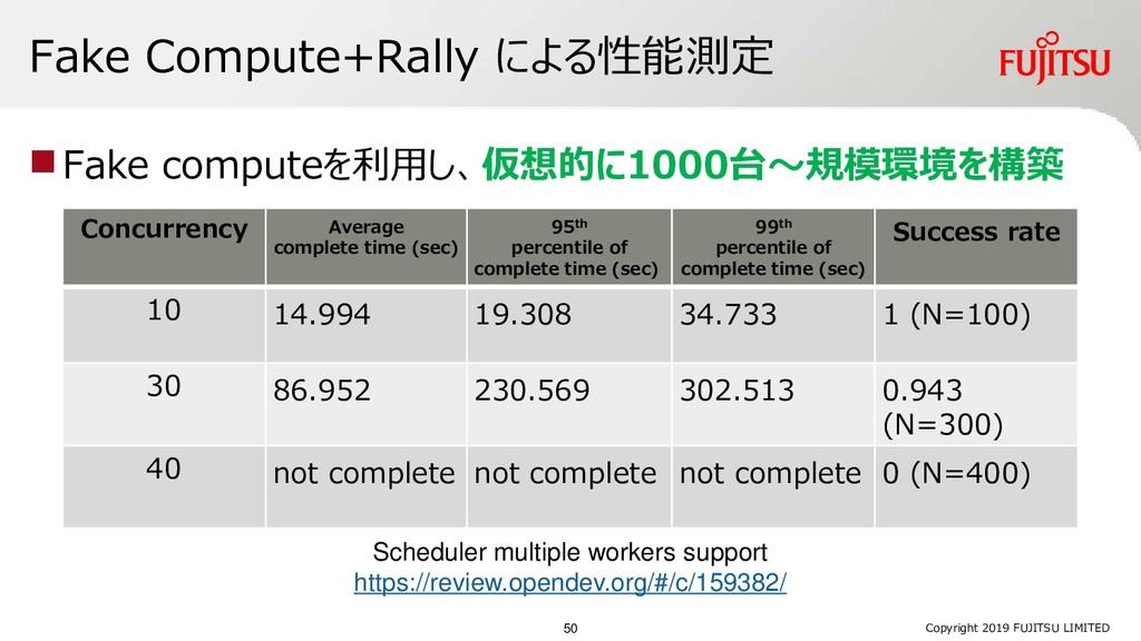 Fake Compute+Rally による性能測定 ◼Fake computeを利用し、仮想...