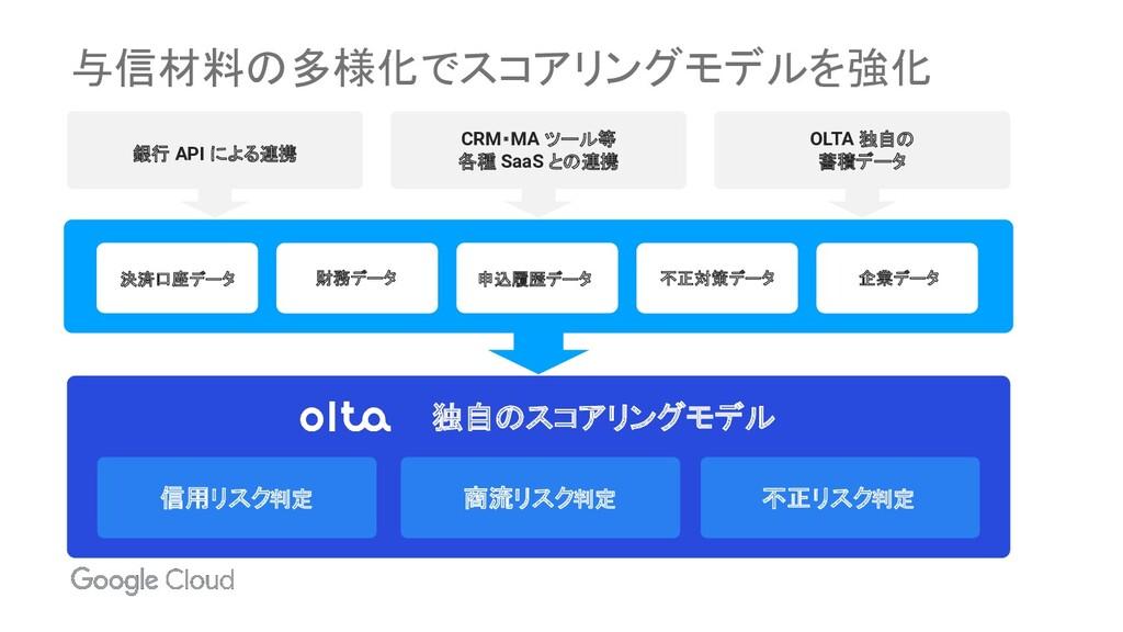 与信材料の多様化でスコアリングモデルを強化 銀行 API による連携 OLTA 独自の 蓄積デ...