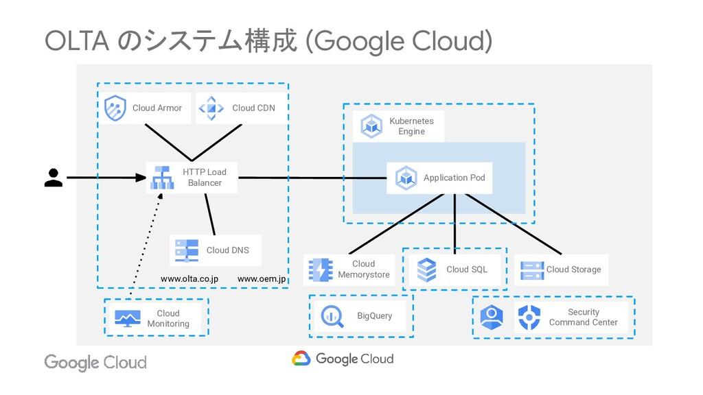 OLTA のシステム構成 (Google Cloud) Cloud Armor Cloud D...
