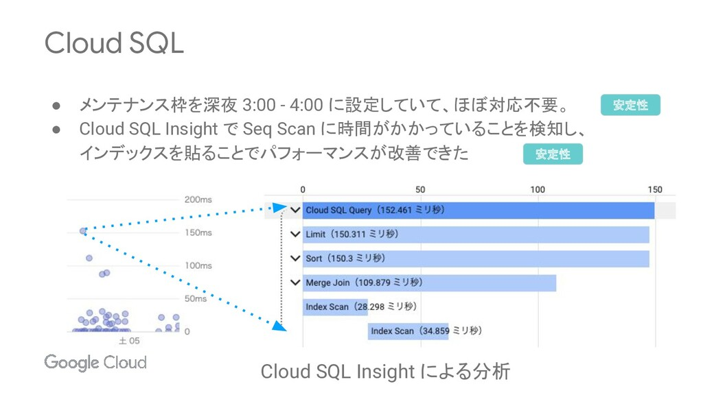 Cloud SQL ● メンテナンス枠を深夜 3:00 - 4:00 に設定していて、ほぼ対応...