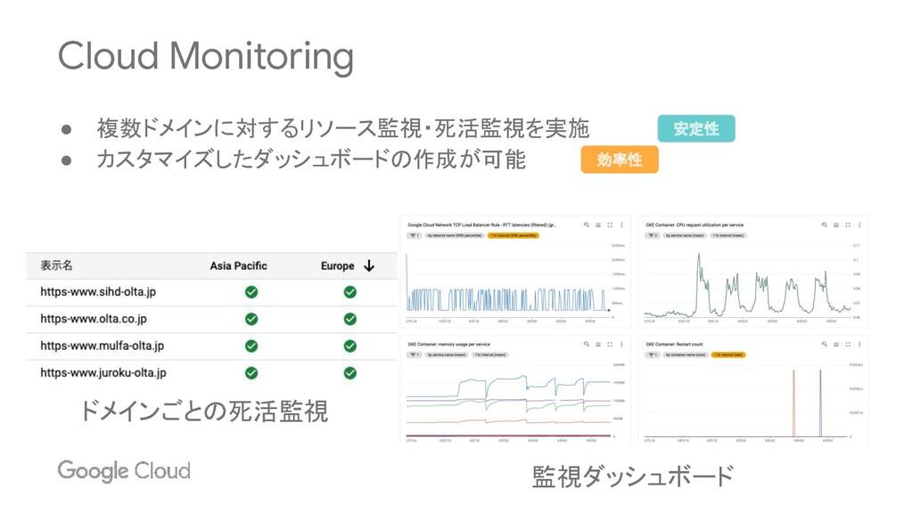 Cloud Monitoring ● 複数ドメインに対するリソース監視・死活監視を実施 ● カ...