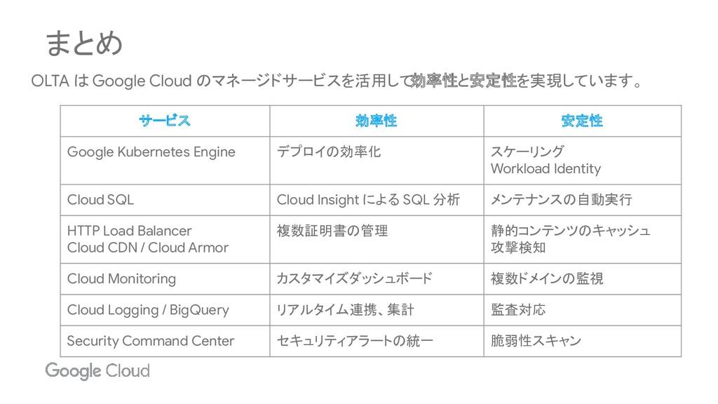 まとめ OLTA は Google Cloud のマネージドサービスを活用して 効率性と安定性...