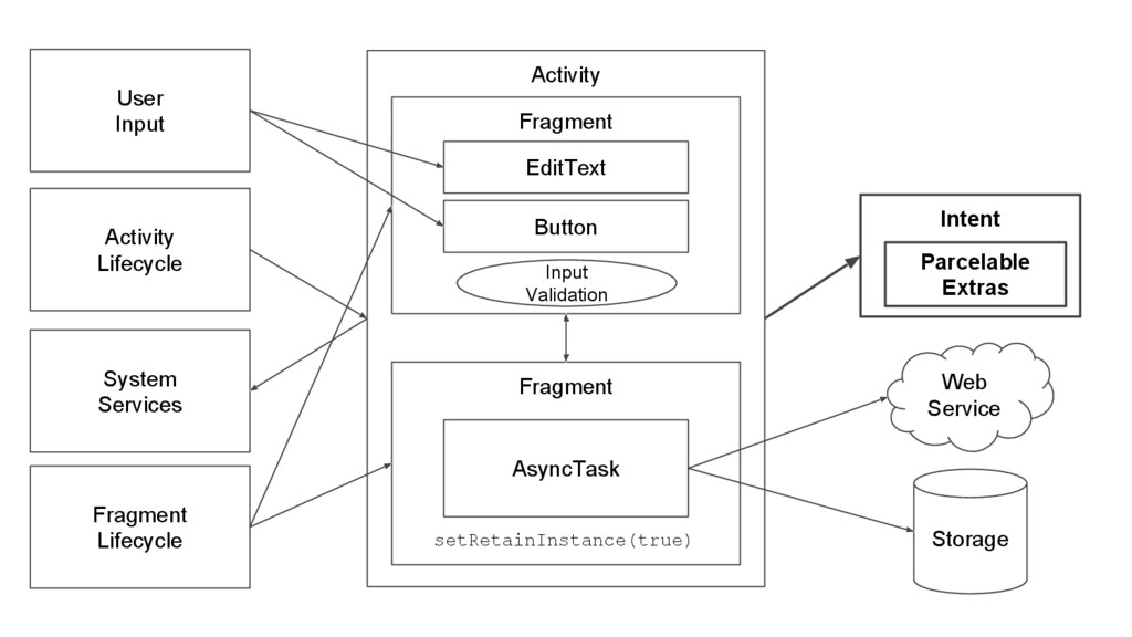 Fragment Activity Web Service Storage AsyncTask...