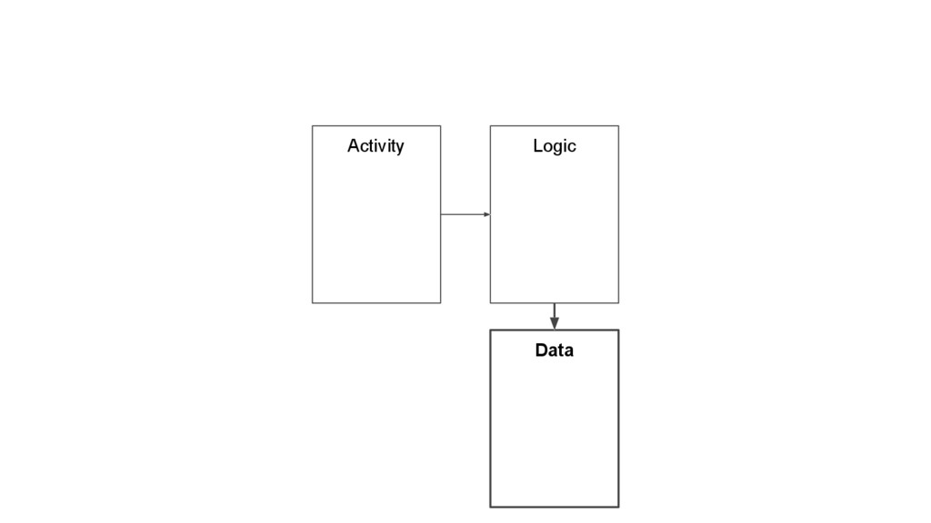 Activity Logic Data