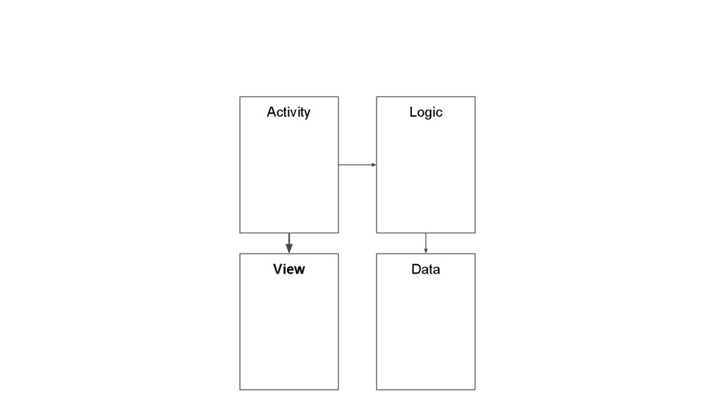 Activity Logic Data View