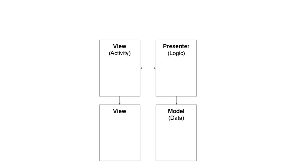 View (Activity) Presenter (Logic) Model (Data) ...